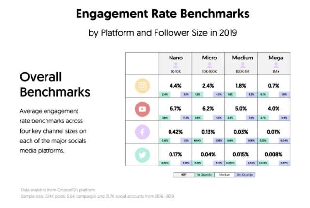 Influencer marketing engagement rates