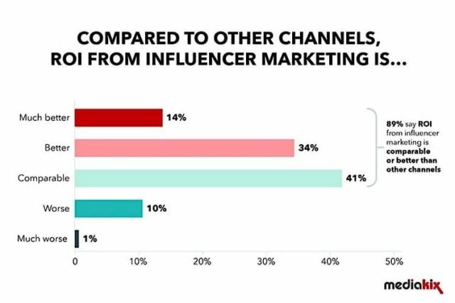 influencer-marketing-roi