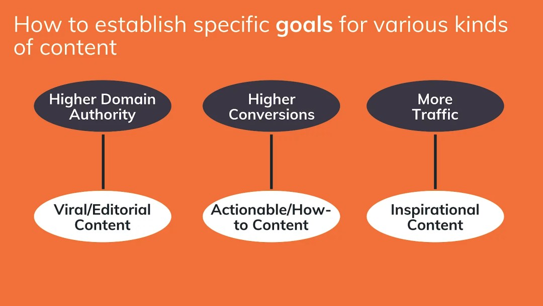 Goals for different content