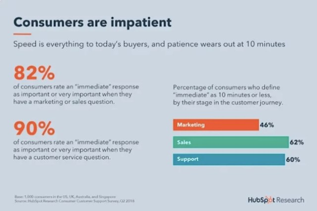 HubSpot consumers are impatient