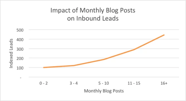 monthly blog posts to inb 5e84baa1d13bc 1