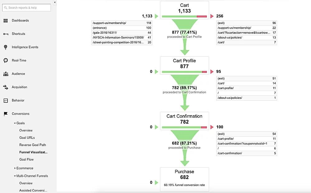 funnel-visualization-report