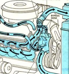 sbc cooling diagram diagram database reg chevy engine cooling diagram [ 1200 x 700 Pixel ]