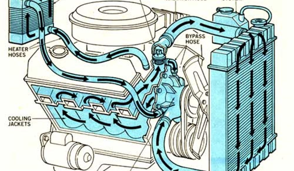medium resolution of sbc cooling diagram diagram database reg chevy engine cooling diagram
