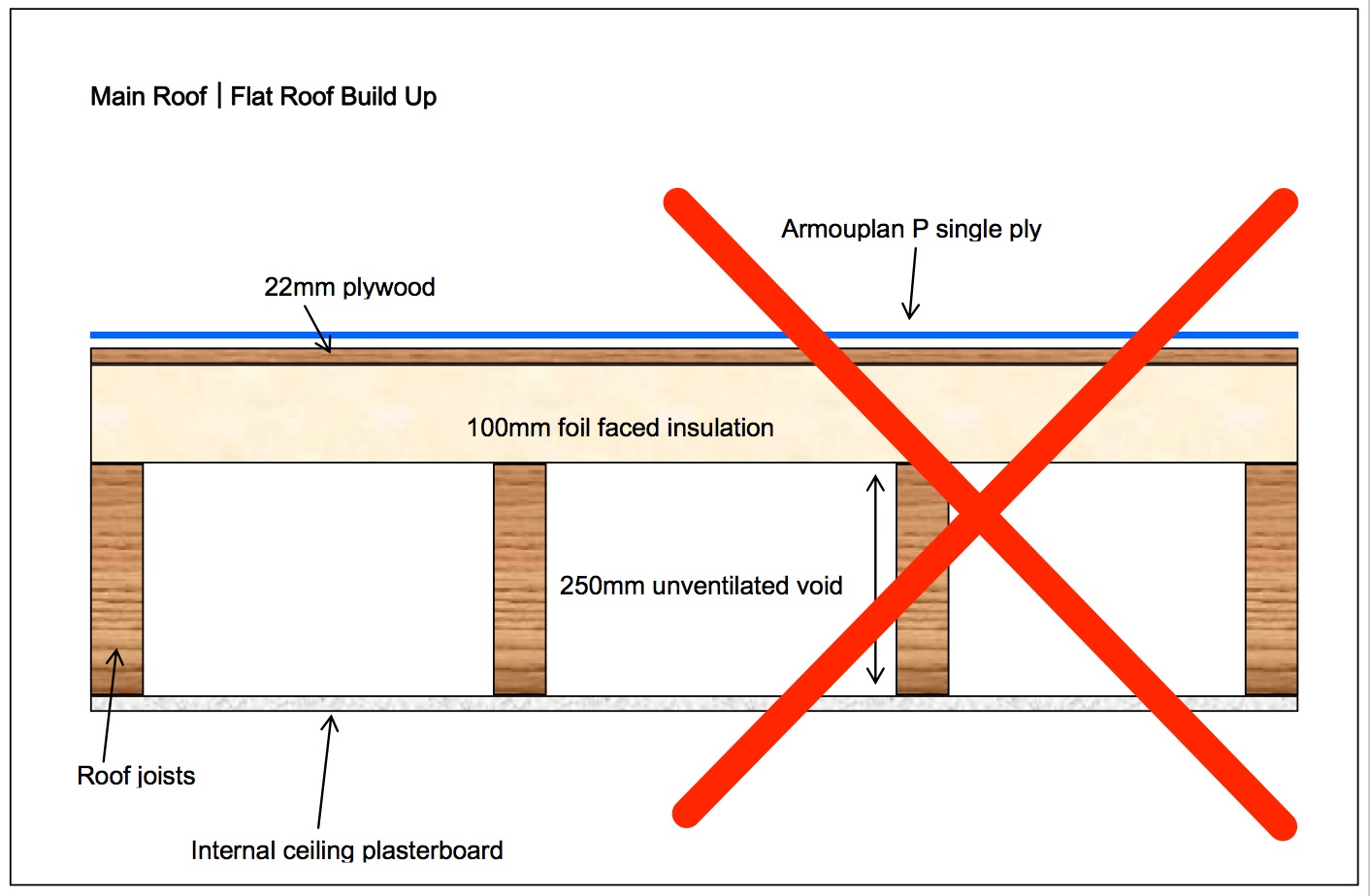 hight resolution of failed flat roofs don t split the build up