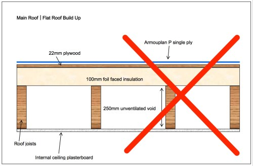 small resolution of failed flat roofs don t split the build up