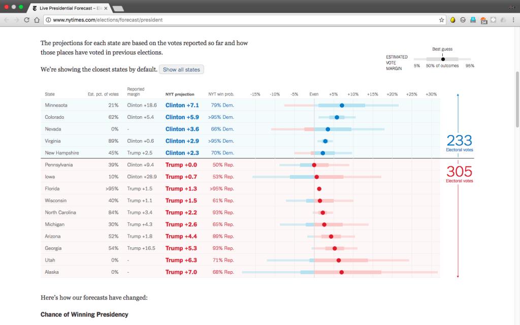 【美國總統大選】紐約時報:料特朗普獲勝 (截至下午1時) - 星島虎報海外地產