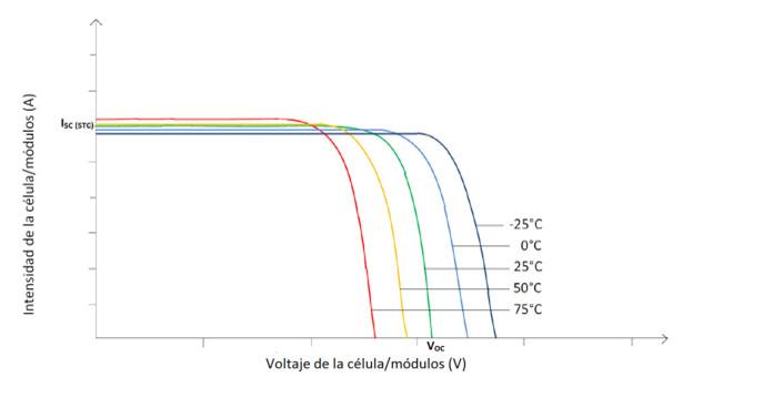 eficiencia de placas fotovoltaicas
