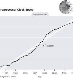 clock diagram [ 1514 x 1195 Pixel ]