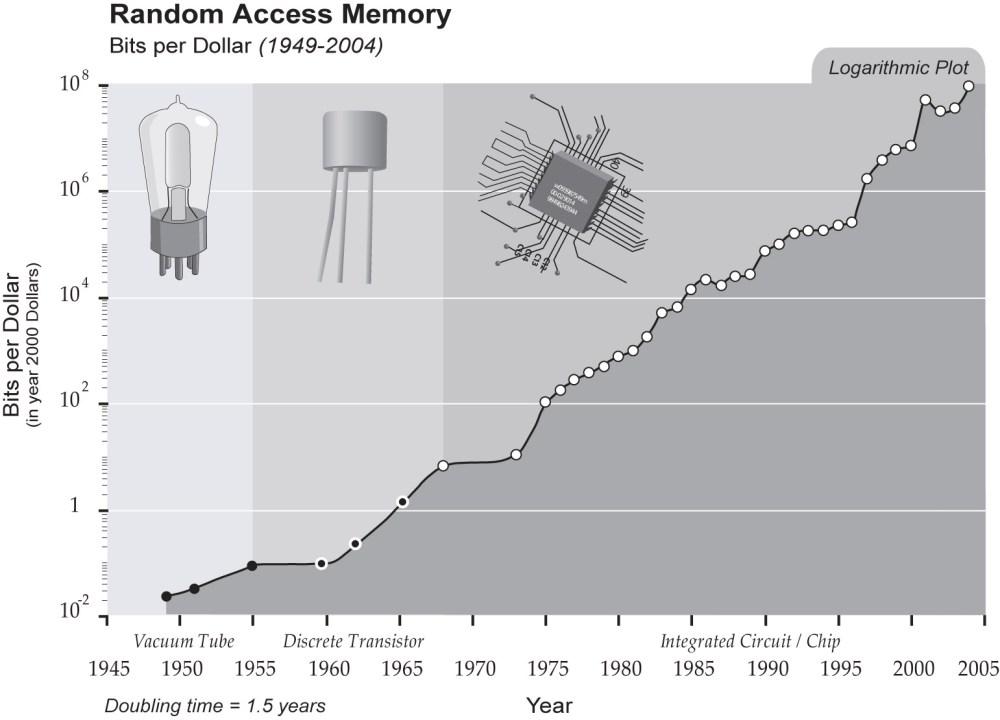 medium resolution of ram chip diagram