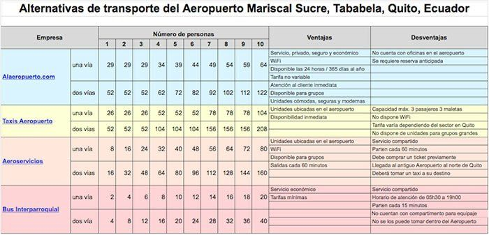 Comparativa de precios para ir al aeropuerto de Quito