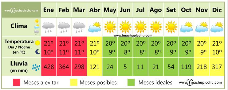 Clima en Machu Picchu - web: imachupicchu.com