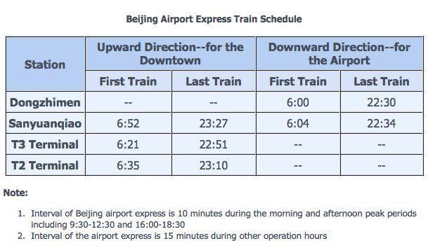 horarios del airport express en pekin