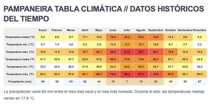 Clima en Pampaneira - anual