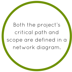 Network Diagram And Critical Path Reading Venn Worksheets Project Management Sinnaps Diagrams Are Complemented By