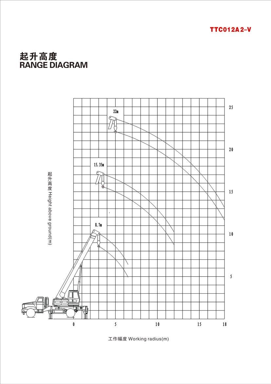 China 12 Ton Truck Crane Tier-4 Tier-5 Manufacturers