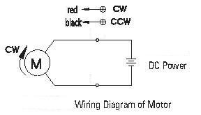DC Gearmotors 60-120 watt 90 mm