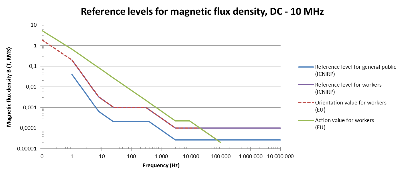 Reference levels- Magnetic fields