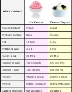 Fro yo and ice cream nutrition chart also frozen yogurt vs archives point of sale surveillance rh sintelsystems