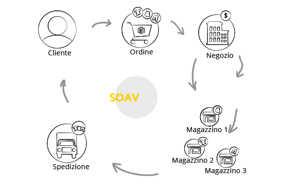 SOAv Service Oriented Availability