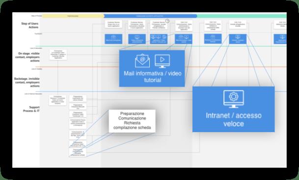 blueprint service design