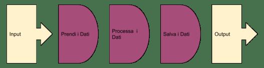 Connettere sistemi e Gestire grandi flussi di dati con Apache NIFI