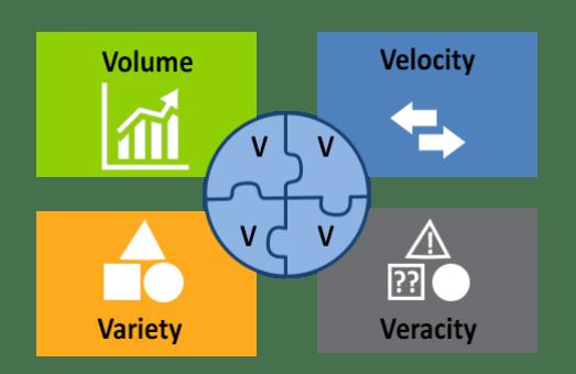 Le 4 grandi V dei sistemi di gestione di BigData