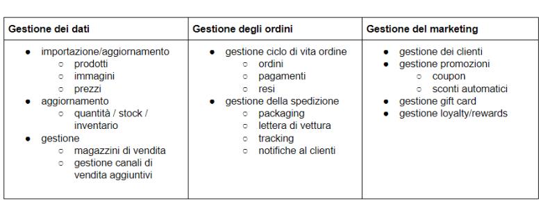 gestione-dati-ecommerce