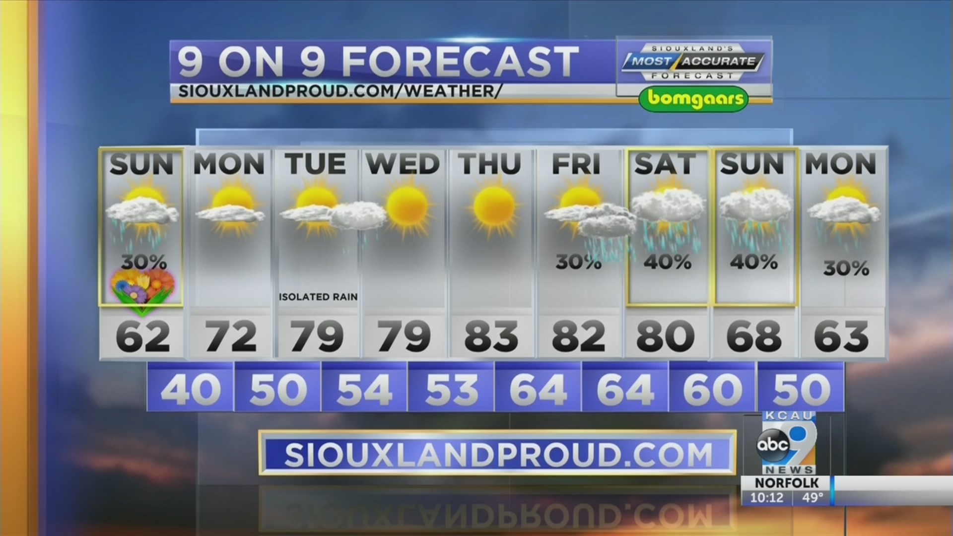 Your Weather Forecast With Brian Karstens 5-11-19 10pm