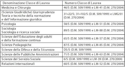 master 2016 sapienza classe laurea