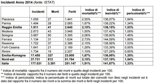 Istat 2014