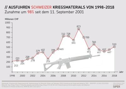 https://i0.wp.com/www.siper.ch/assets/uploads/images/diagrams/SIPER-Grafik-Ausfuhren-Schweizer-Kriegsmaterials-von-1998-2018.jpg?resize=401%2C284&ssl=1