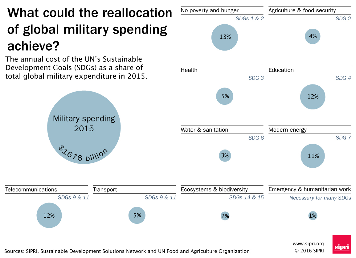 The Opportunity Cost Of World Military Spending