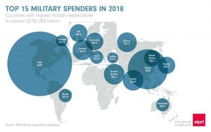 Afbeeldingsresultaat voor sipri world military expenditure 2018