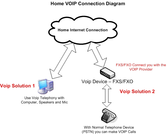 VoIP Diagram for Business or for Private use