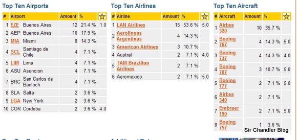 resumen-2012-aviones
