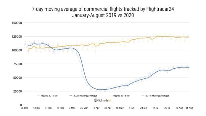 Se desacelera el crecimiento de los vuelos comerciales en el mundo
