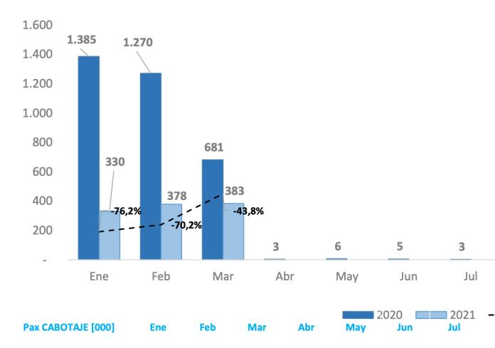Casi 400.000 personas volaron en marzo dentro de la Argentina