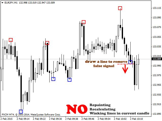 Peak performance forex trading