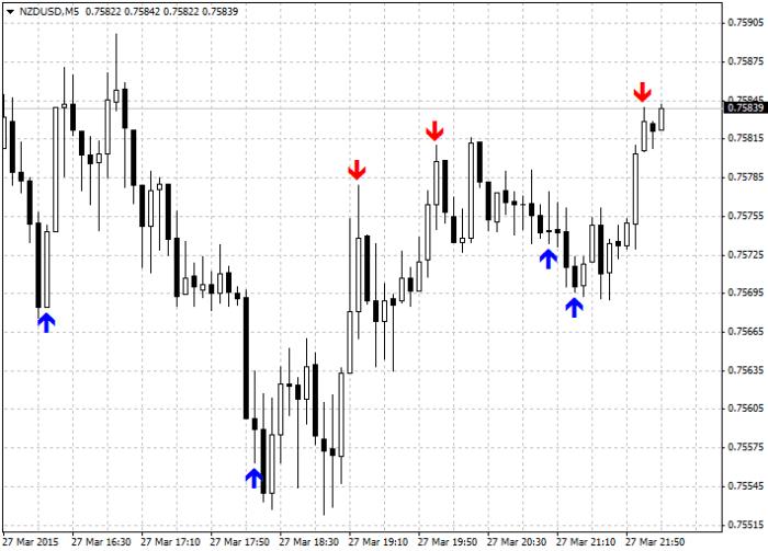 Trading exit indicators
