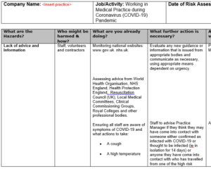 Risk Assessment – Working in the Medical Practice during Coronavirus (COVID-19) Pandemic