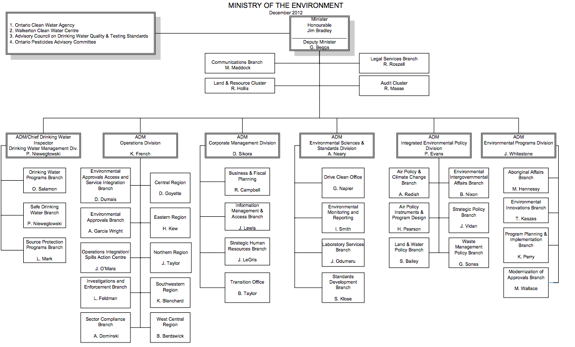 Ministry of the Environment organization chart