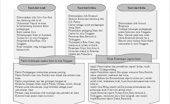 Buku Teks Sejarah Tingkatan 4 Bab 7 Kssm
