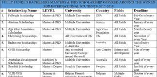 International Scholarships untuk Masters and PhD Tahun 2017 - 2018