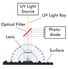 SITA FluoScan 3D > Fluorescence Measuring and Testing