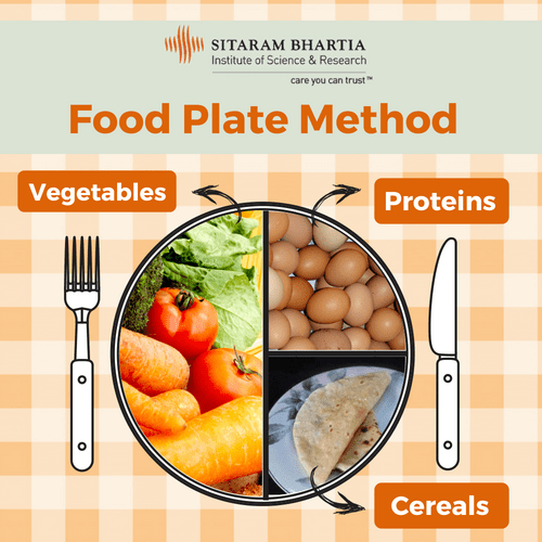 food plate method