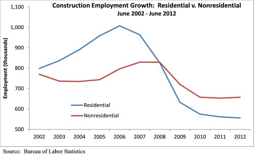 ABC Reports: Construction Industry Unemployment Rate Drops