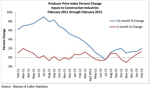 ABC Reports: Construction Materials Prices Increase 1.3