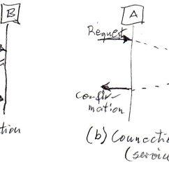 Tcp Three Way Handshake Diagram Dna And Rna Venn Untitled Document Site Uottawa Ca
