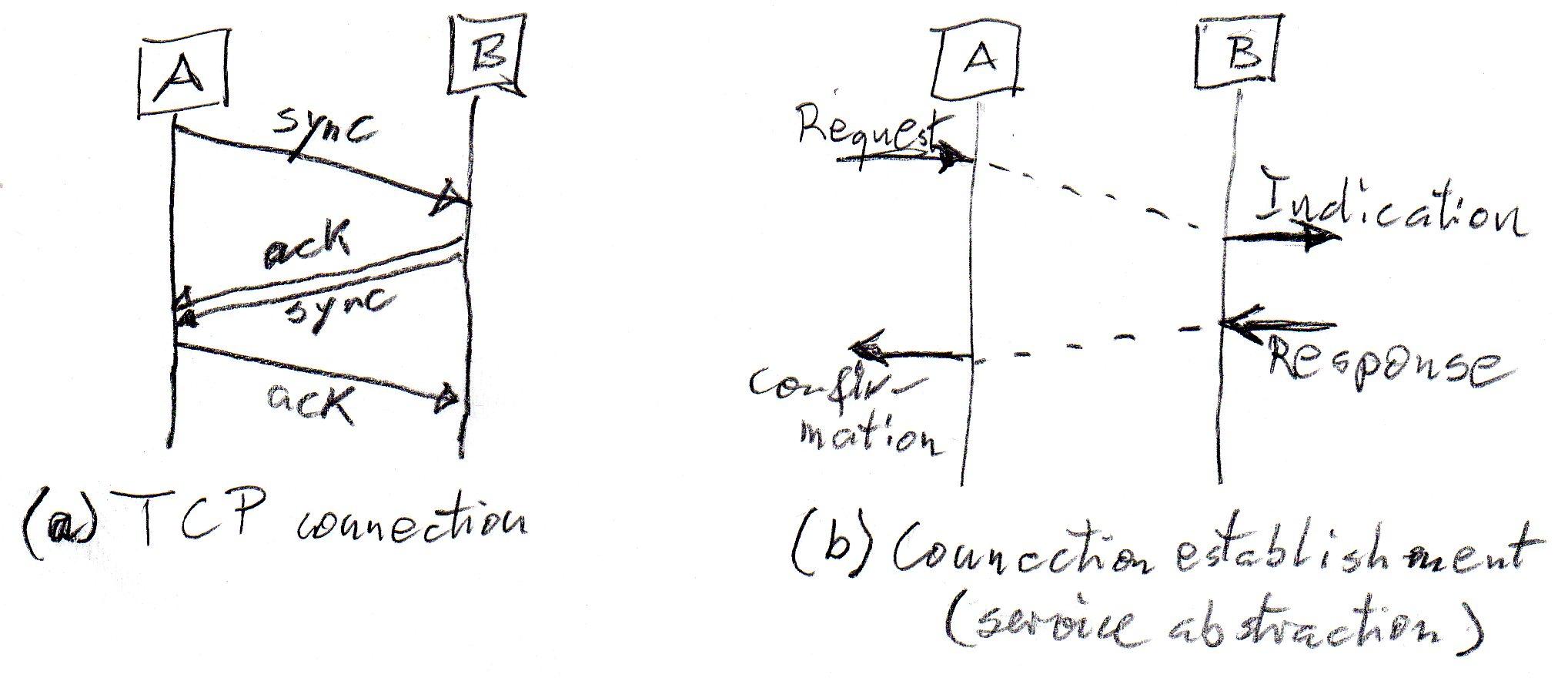 tcp three way handshake diagram spst switch wiring untitled document site uottawa ca